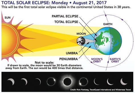 diagram of solar eclipse alabama to see partial eclipse aug 21 alabama living