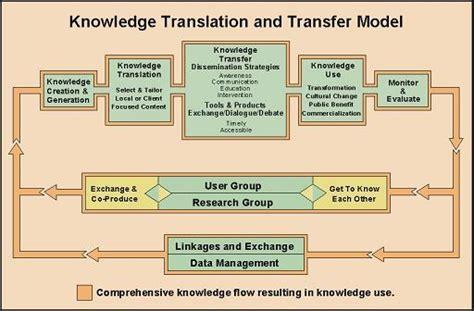 understanding knowledge translation and transfer ktt