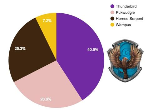 what hogwarts house hogwarts house vs ilvermorny house sorting