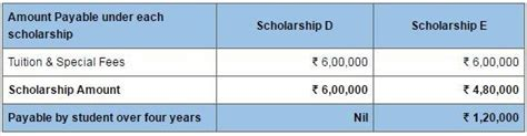 Shiv Nadar Mba Fees by What Is Fees Per Semster In Shiv Nadar