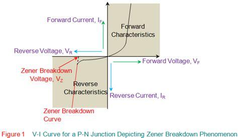 zener diode breakdown voltage with temperature zener breakdown electrical4u