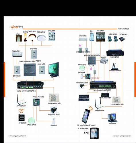 smart home system konzesys konzesys china trading