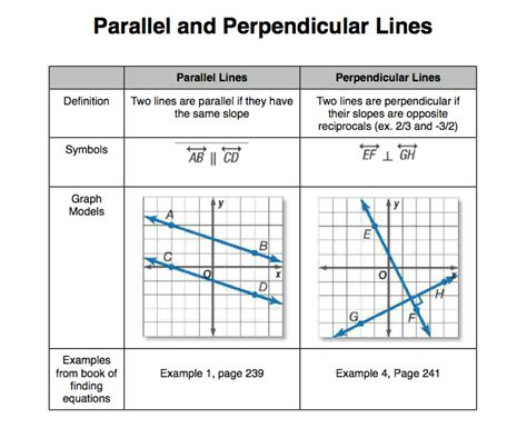 parallel and perpendicular slopes worksheet mr zimbelman s algebra 1 class parallel and perpendicular lines graphic organizer