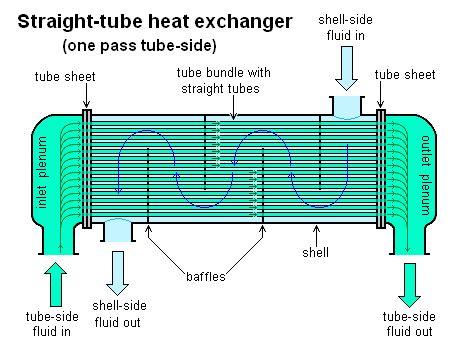 heat exchanger process flow diagram perry process equipment ltd read all about heat exchangers