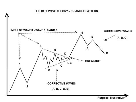 triangle wave pattern forex trading elliott wave theory triangle pattern