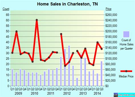 index of data images autumn charleston tennessee tn 37310 profile population maps real estate averages homes