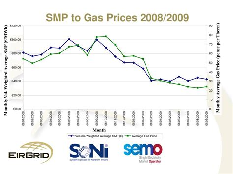 average gas price gas price what was the average gas price in 2008