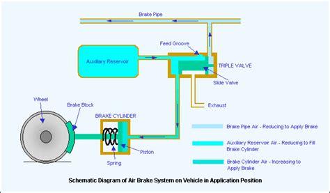 air brake diagram automobiles air brake system air the parts of an air