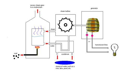 how to produce electricity from dc motor electricity generation