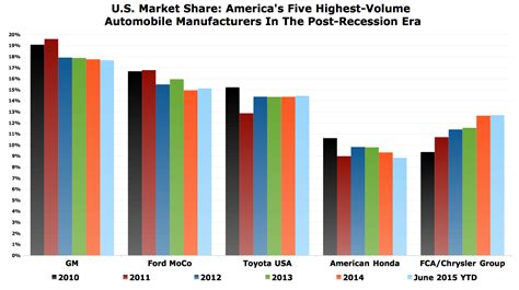 boat rs near me now post recession automaker market share in america