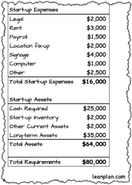Cost Of Mba Is A Work Related Deductable Educational Expense by How To Guesstimate Your Starting Costs The U S Small