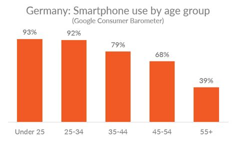 mobile phones germany mobile usage in germany web usage data