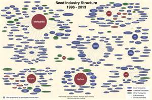 Who Owns Company Seed Industry Structure Dr Phil Howard Cornucopia