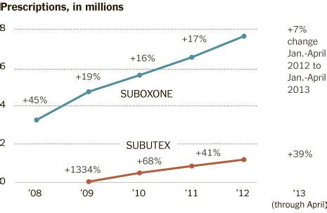 Detox From Suboxzone In New York State by Addiction Treatment With A Side The New York Times
