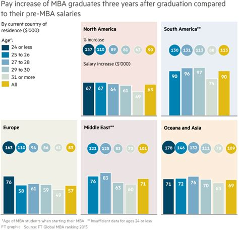 Higher Education After Mba Finance by How Average Mba Salaries Grew Time In Usa Europe