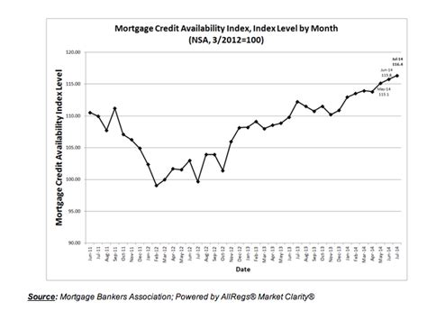Mba Mortgage Credit Availability Index by Mba Jumbo Loans Drive Mortgage Credit Availability 2014