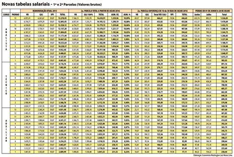 acspmesp e o reajuste de 2016 confira as tabelas com cada parcela do reajuste dos