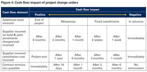 sle cash flow of a project how cash flow friendly is your contract