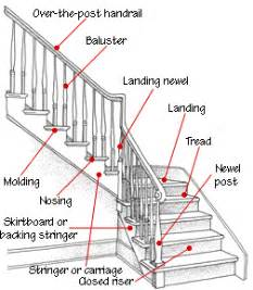 Stair Part Names by Staircase Design Amp Construction