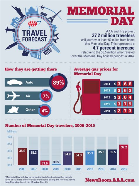Memorial Day Travel Companion by 2015 Travel Forecast Memorial Day Aaa Newsroom