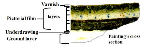 painting section pigments through the ages microscopy
