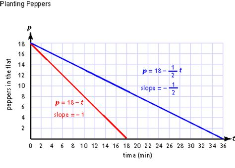 slope not defined mathsteps grade 7 linear equations what is it