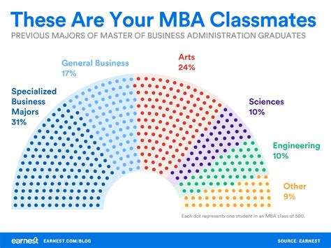 Majoring In Business For An Mba by What Should You Major In If You Want To Get An Mba