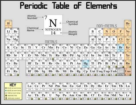 S Element Periodic Table by The Periodic Table Elementary So Far Naturphilosophie