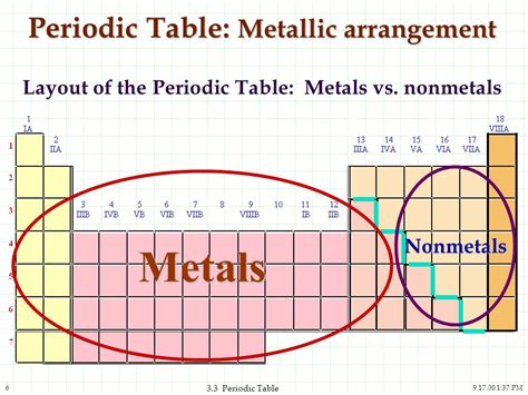 Periodic Table Arrangement by The Periodic Table And The Elements Ppt