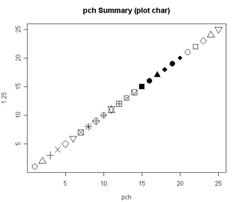 R Plot Pch - r plot chris wiki