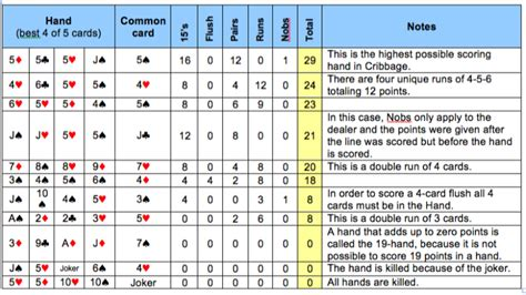 Crib Score by Cribbage Scoring Sheet Images