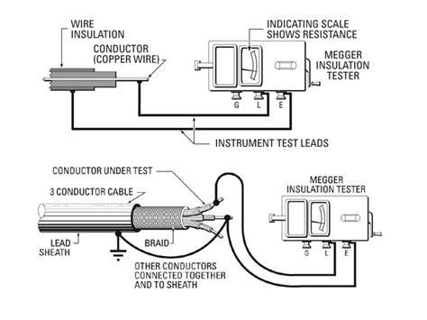 high voltage electric motor testing megger test of motor impremedia net