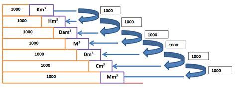 Pewangi Dan Pelicin 5 Liter 1 liter berapa m3 dan 1 m3 berapa liter tutorial valid