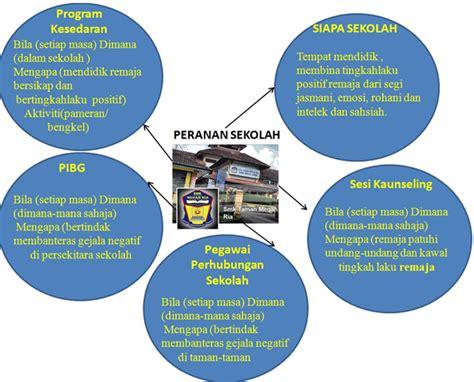 Cara Mengatasi Masalah Kehamilan Remaja Bahan Bahasa Melayu Smk Taman Megah Ria Isi Dan Huraian