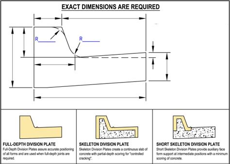 difference between div and section concrete forms for flatwork metal forms concrete