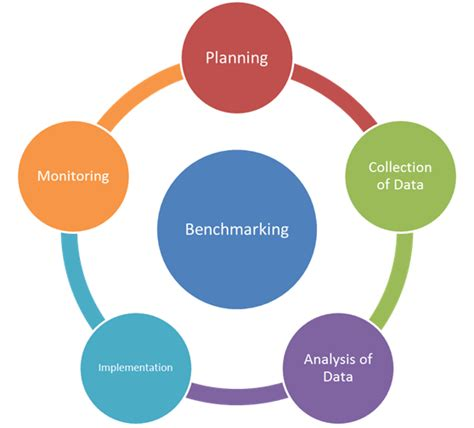 bench marking process advance engineering benchmarking can improve performance