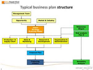 Social Entrepreneurship Business Plan Template by Introduction To Entrepreneurship Business Plan