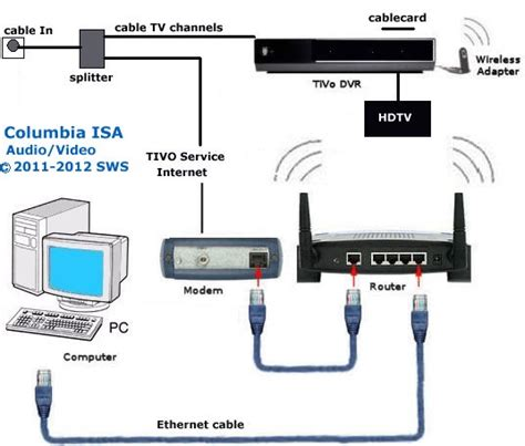 home network setup wiring diagrams for puter to phone voip wiring get free image about wiring diagram
