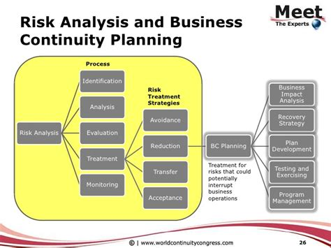business continuity plan risk assessment template exles of business continuity incidents emergency government loan business continuity risk