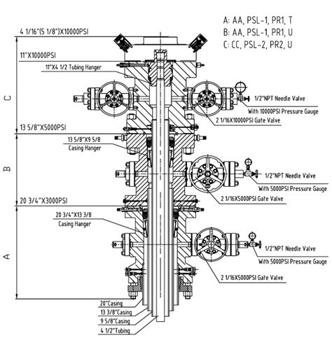 C Section Gas by Wellhead I Botta Equipment