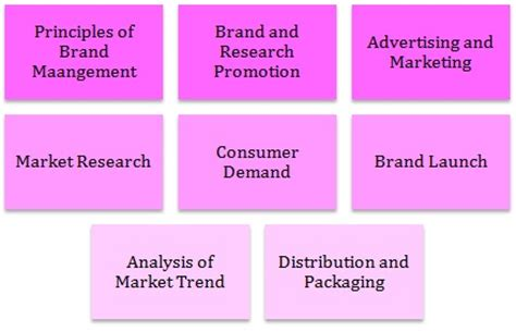 research paper on brand management cheap write my essay diesel brand management