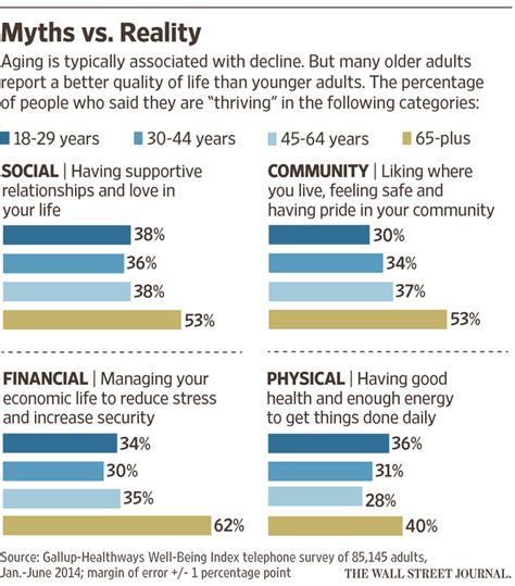 How Does Age Affect Productivity Explain Mba by To Age Well Change How You Feel About Aging Wsj