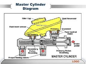 Car Brake System Master Cylinder How Master Cylinders And Cylinders Work And Their