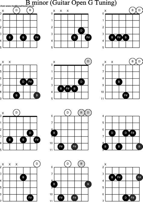 Bminor Chord Guitar
