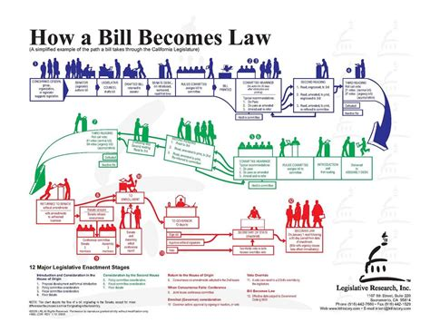 bill becomes flowchart how a bill becomes a for flowchart www pixshark