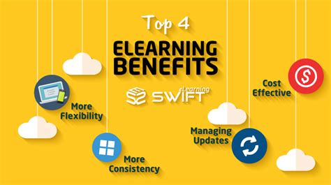 how does e learning benefit the learner an infographic top 4 benefits of elearning over instructor led training