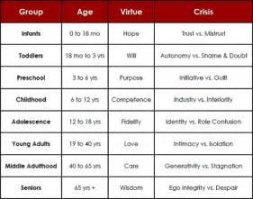 Personality Development Chart » Home Design 2017