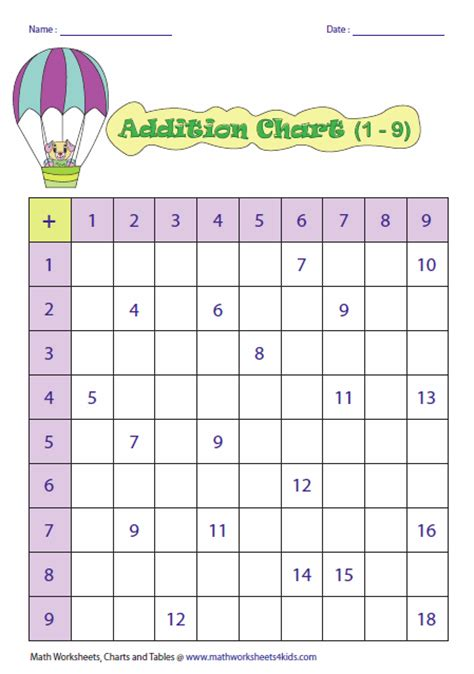 diagram for addition free worksheets 187 blank times table worksheet free math worksheets for kidergarten and