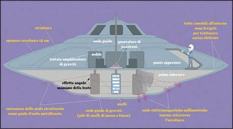 disco volante ufo come funziona un disco volante ufo ufo e alieni