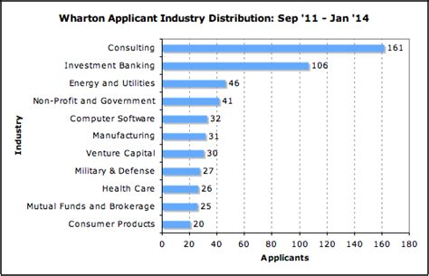 Wharton Mba Salary Distribution by How Much Does Your Industry Affect Your Acceptance Rate At